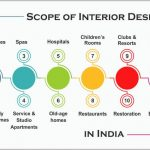 interior designer qualifications - scope of interior design in india 150x150 - Interior Designer Qualifications, Qualification For Interior Designing Course interior designer qualifications - scope of interior design in india 150x150 - Interior Designer Qualifications, Qualification For Interior Designing Course