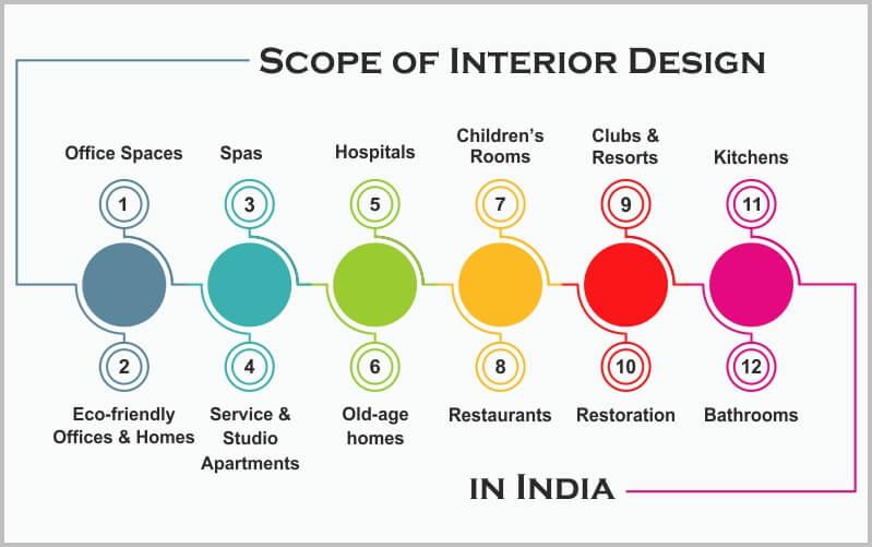 scope of interior designing - scope of interior design in india - Scope of Interior Designing, Job Scope of Interior Designer