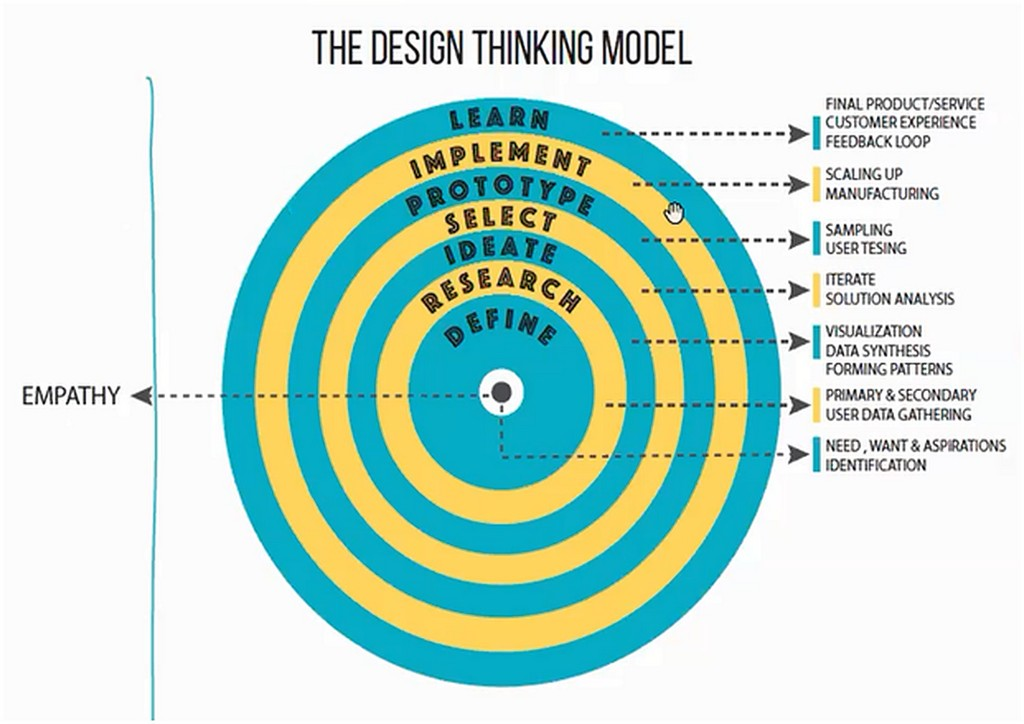 DESIGN THINKING FOR A CONSTRUCTIVE SOLUTION BASED IDEOLOGY design thinking - DESIGN THINKING FOR A CONSTRUCTIVE SOLUTION BASED IDEOLOGY 4 - DESIGN THINKING FOR A CONSTRUCTIVE SOLUTION BASED IDEOLOGY