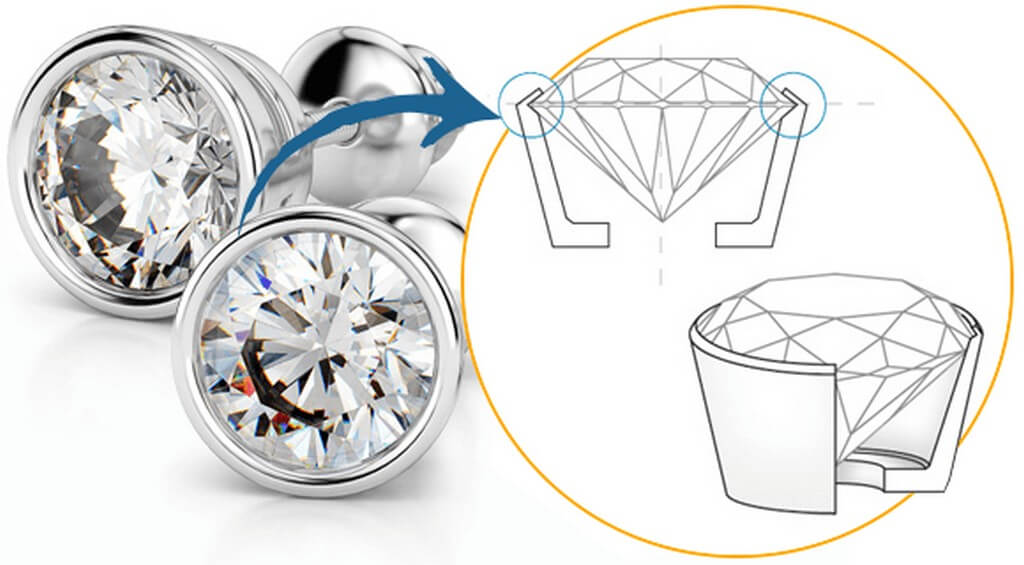 The process of setting gemstones and diamonds in Jewellery setting gemstones and diamonds - Bezel Setting - The process of setting gemstones and diamonds in Jewellery