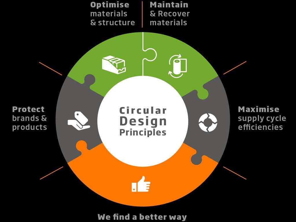 CIRCULAR DESIGN: FUTURE RE-IMAGINED circular design - Image 2 1 - CIRCULAR DESIGN: FUTURE RE-IMAGINED