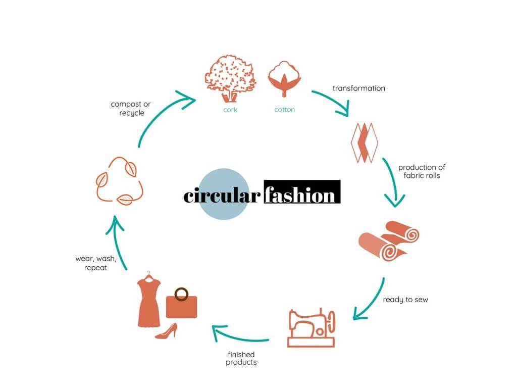 CIRCULAR DESIGN: FUTURE RE-IMAGINED circular design - Image 4 1 - CIRCULAR DESIGN: FUTURE RE-IMAGINED