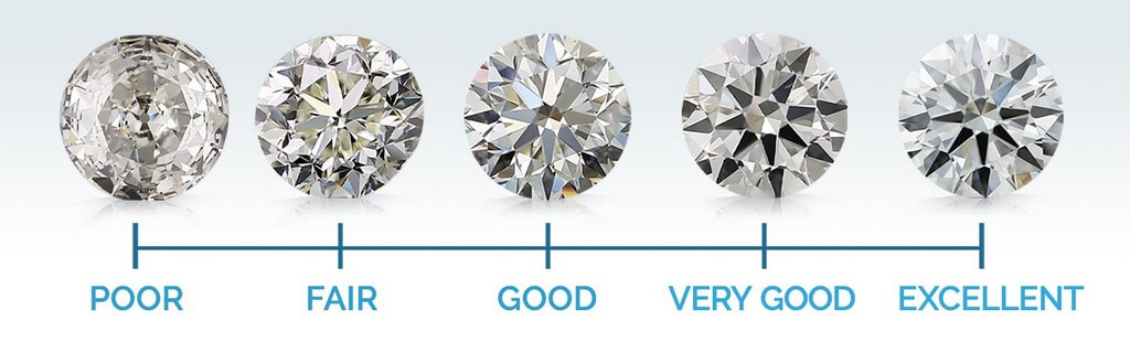 Diamond Cut – Different types of cuts that you should know diamond cut - Diamond Cut     Different types of cuts that you should know 1 - Diamond Cut – Different types of cuts that you should know