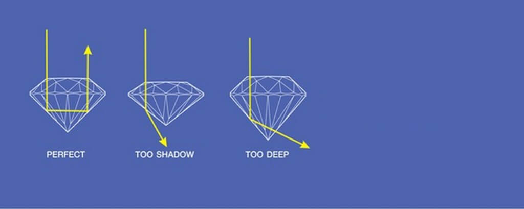 Diamond Cut – Different types of cuts that you should know diamond cut - Diamond Cut     Different types of cuts that you should know 3 - Diamond Cut – Different types of cuts that you should know