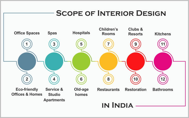 Scope Of Interior Designing Job Scope Of Interior Designer