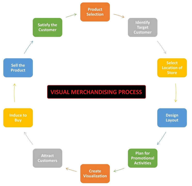 visual merchandising - Visual Merchandising Process - A roaring artistic career: Visual Merchandising