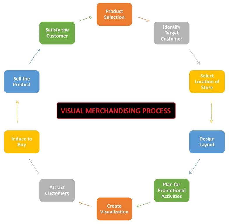 a roaring artistic career: visual merchandising A roaring artistic career: Visual Merchandising Visual Merchandising Process